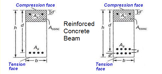 Reinforced Concrete Beam : Calculator for engineers strength of reinforced concrete