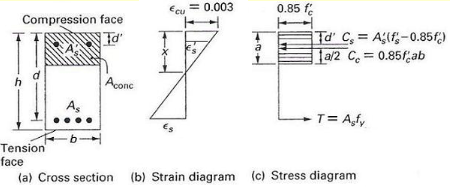 Calculator For Engineers Strength Of Reinforced Concrete