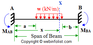 uniform load on part of fixed beam
