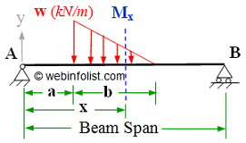 varying load on simple supported beam