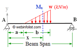 varying load on part of simple supported beam
