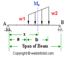 varying load on beam span