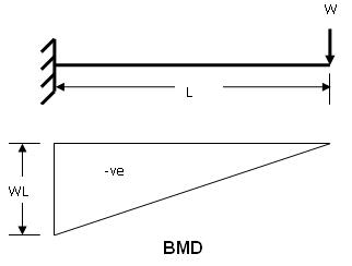 bending moment equation calculation and diagram rh civilengineer webinfolist com bending moment diagram cantilever calculator bending moment diagram cantilever with point load