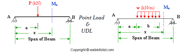 Point Load & UDL