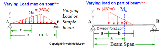 Varying Loads
