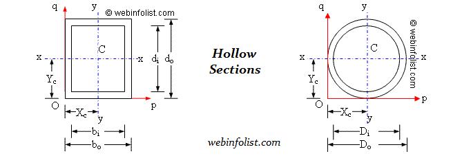 Calculator For Engineers Area Moment Of Inertia