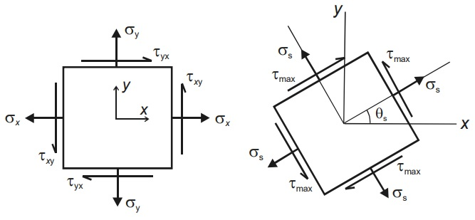 maximum shear stress planes