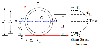 hollow circular section of a beam