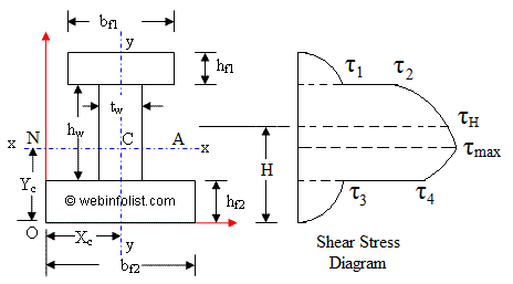 I or H section of a beam