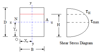 rectangular section of beam