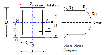 hollow rectangular section of beam