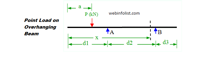 Point Load on overhanging beam