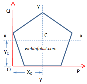 Calculator for Engineers - Area Moment of Inertia, centroid