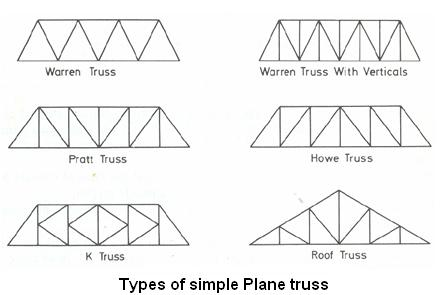 types of plane truss