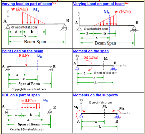 bending moment calculator for simple supported beam civil engineer