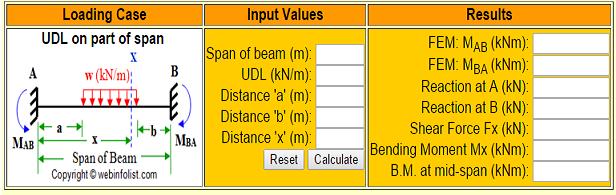 Fixed Beam Calculator – Civil Engineer Online