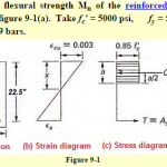 Moment Capacity of Reinforced Concrete beam