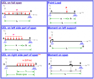 slope and deflection of beam