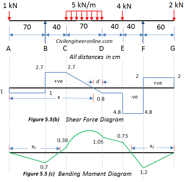 solving for sfd and bmd of overhanging beam prob 5 5 civil rh civilengineeronline com sfd bmd diagram pdf sfd bmd diagram online