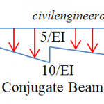 What is Conjugate beam