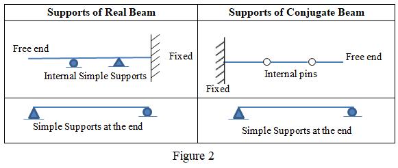 conjugate beam supports